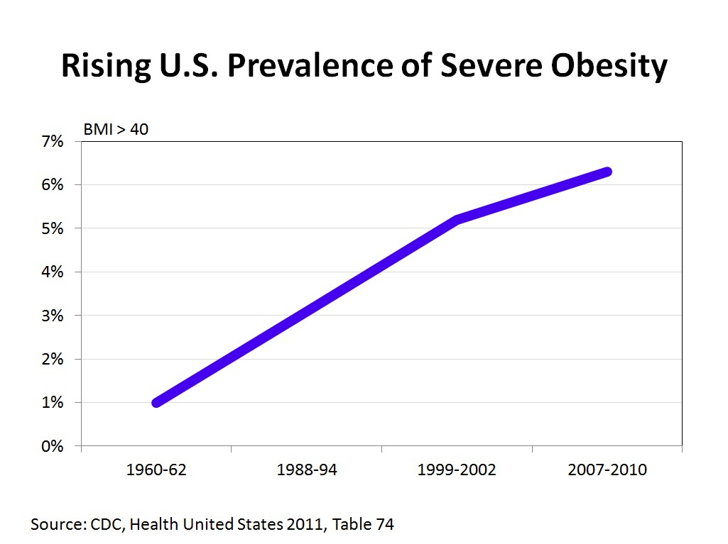 obesity statistic Discover facts and statistics about obesity in america.