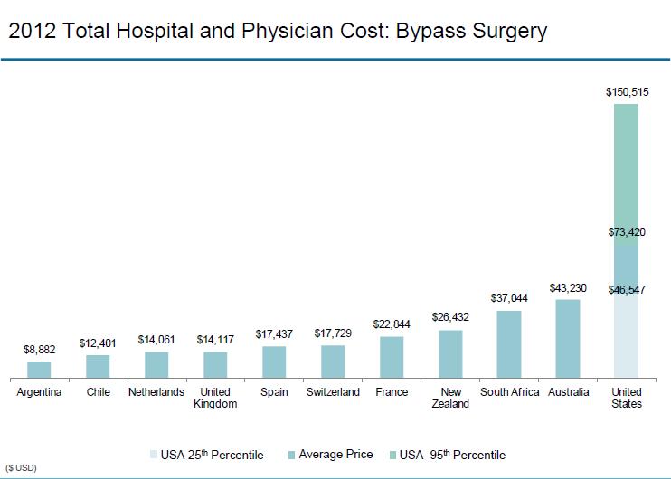 IFHP - Bypass Surgery