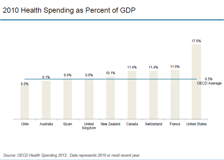 IFHP - Health Spending Percent of GDP