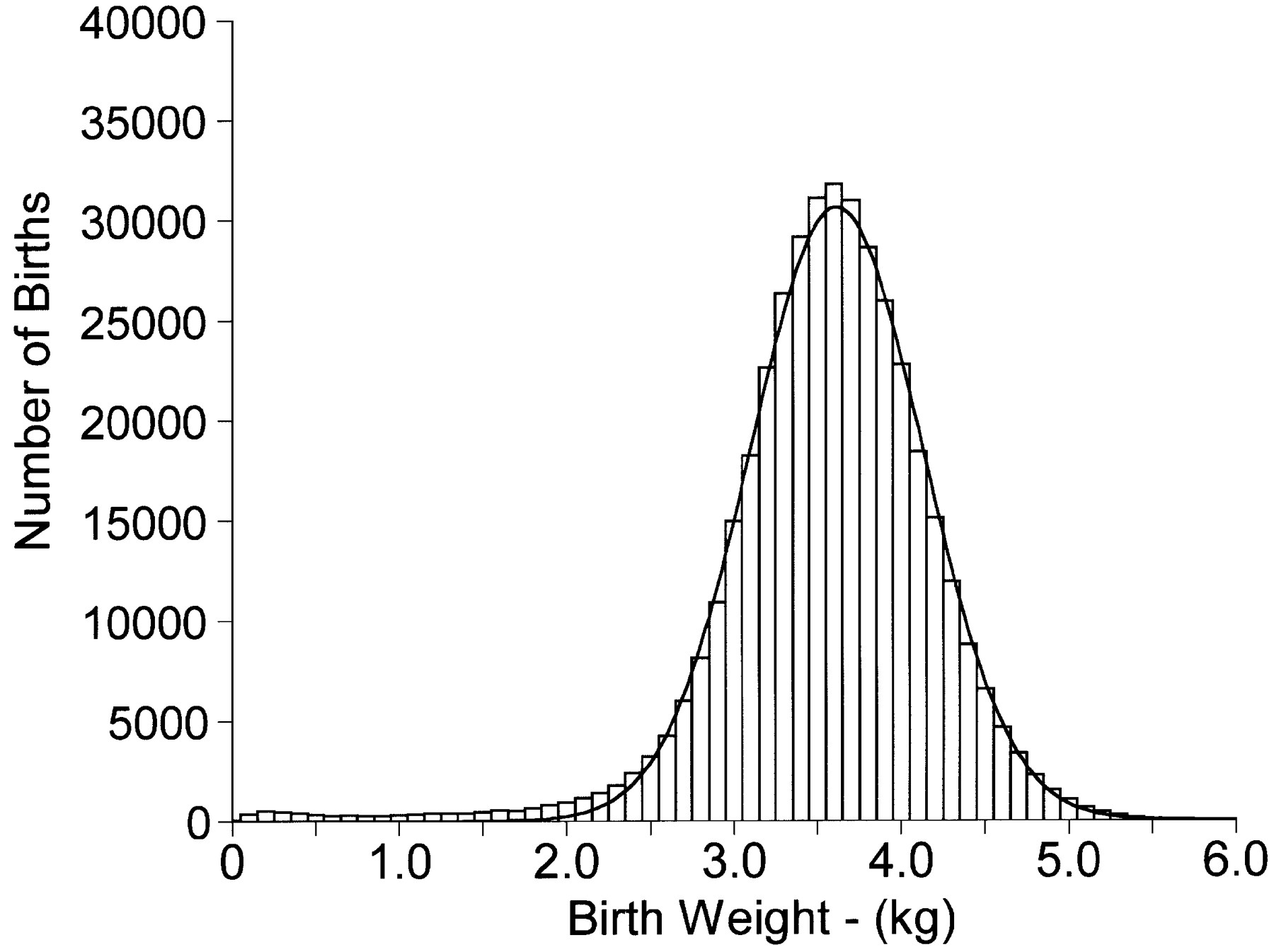 Birth Weight Distribution