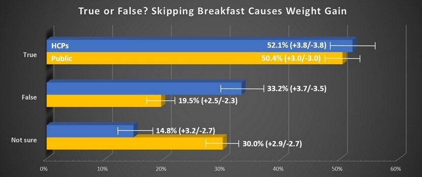 Graph: Skipping Breakfast
