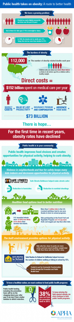 APHA Obesity Infographic