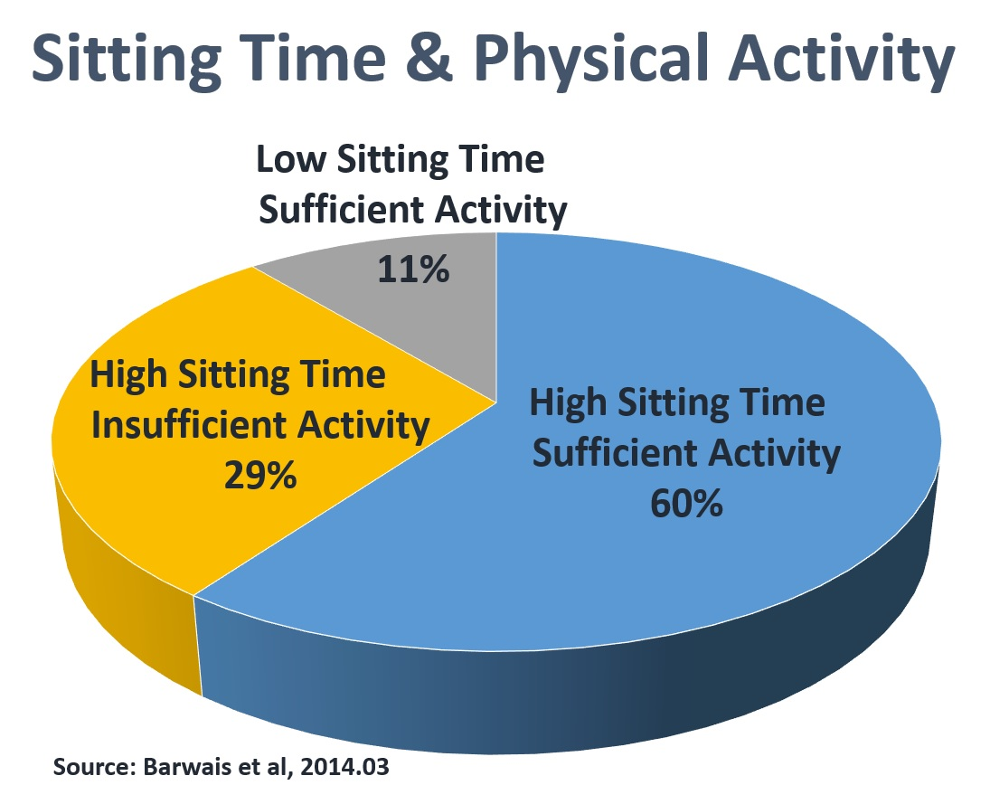 Sitting Time and Physical Activity