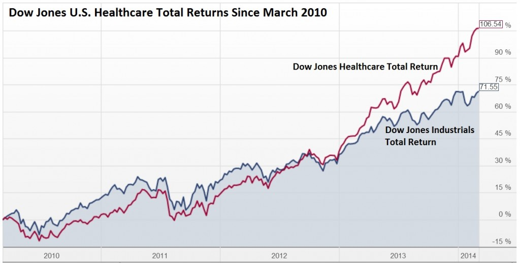 U.S. Healthcare Industry Returns