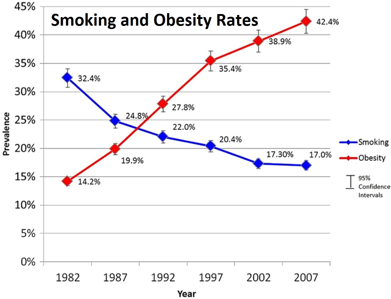 Smoking and Obesity Prevalence