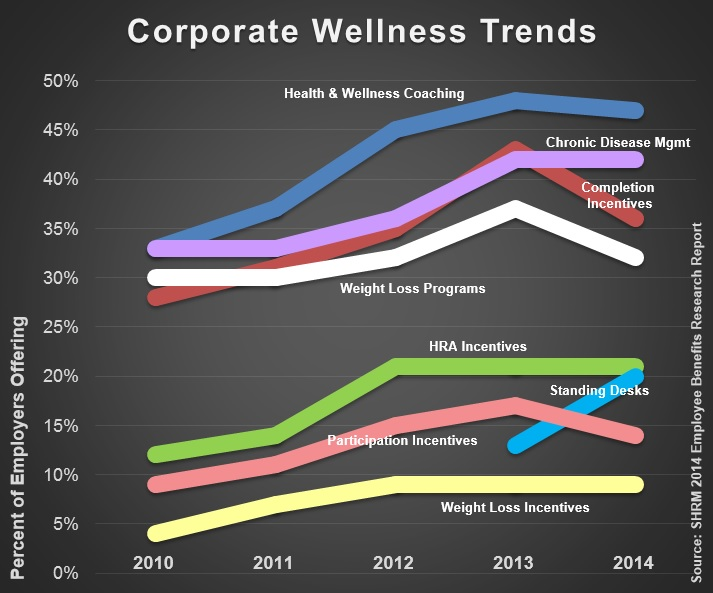 Corporate Wellness Trends