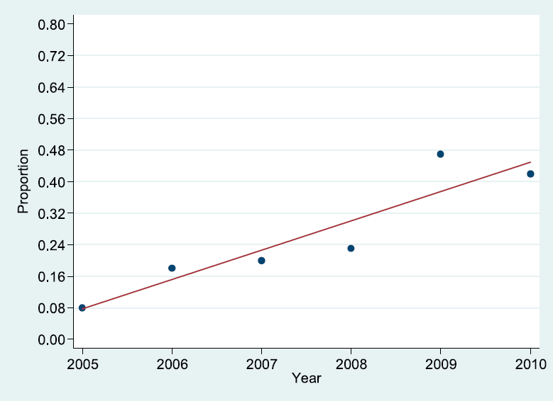 EDNOS-Wt Trend