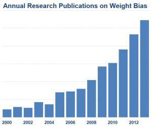 Annual Research Publications on Weight Bias