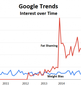 Google Trends, Fat Shaming and Weight Bias