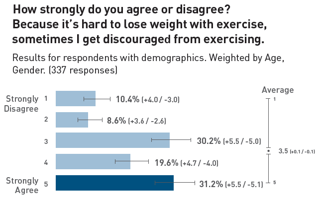 Discouragement with Exercise