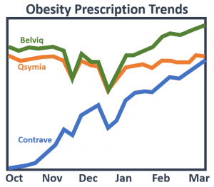 Obesity Rx Trends