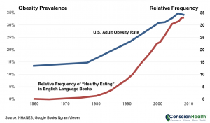 Obesity Rate and Healthy Eating