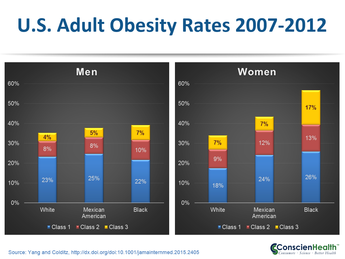Adult Obesity Rates