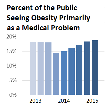 View of Obesity as a Medical Problem