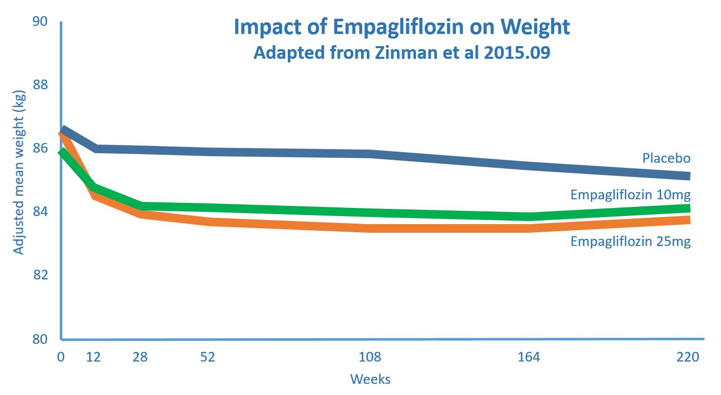 Impact of Empagliflozin on Weight