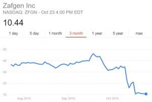 Zafgen Stock Price