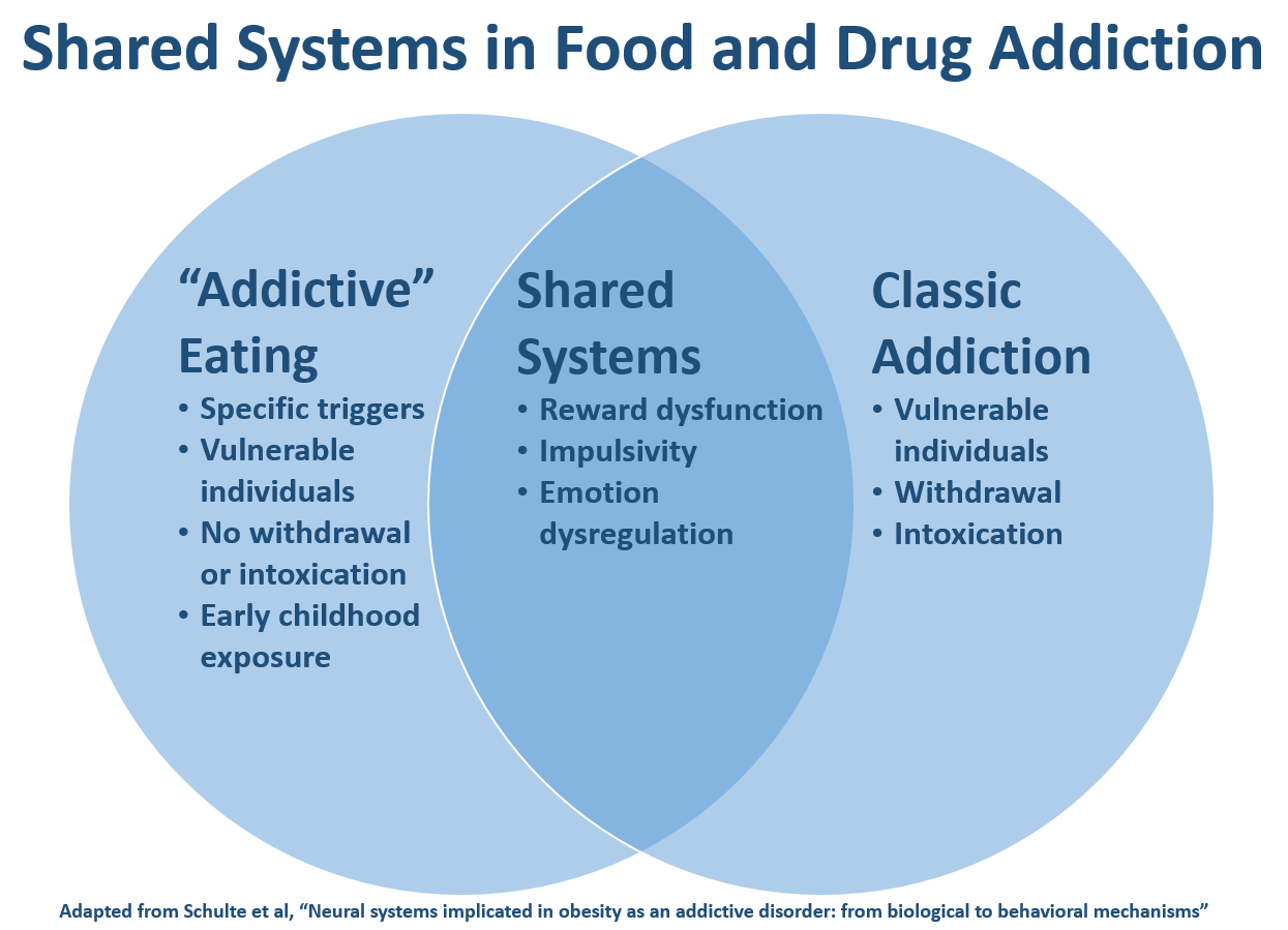 Contrasts between food addiction and drug