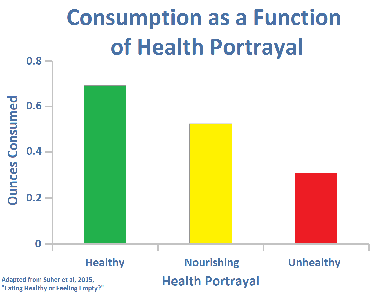 Consumption as a Function of Health Portrayal