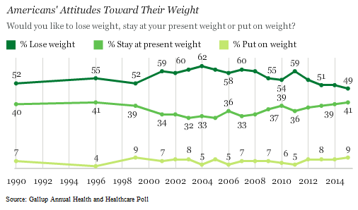 Gallup Attitudes About Weight