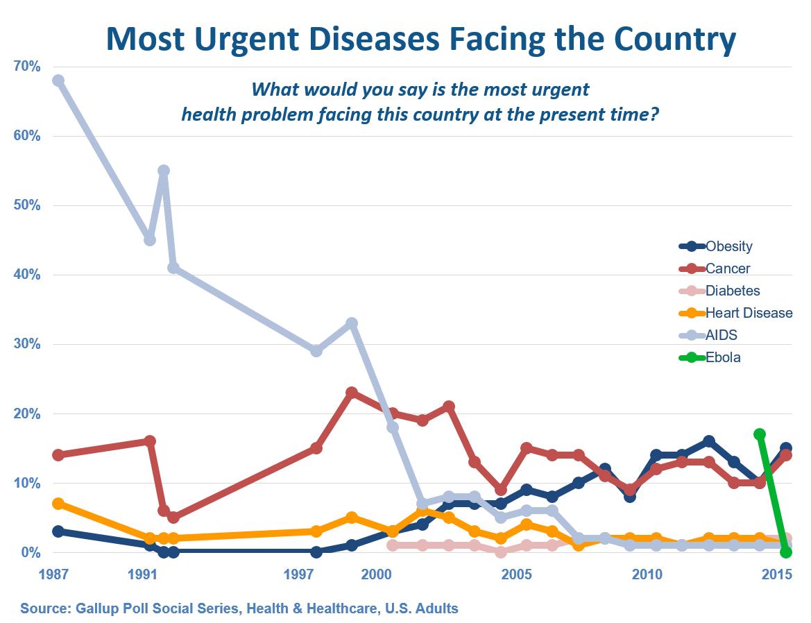 Gallup Most Urgent Diseases