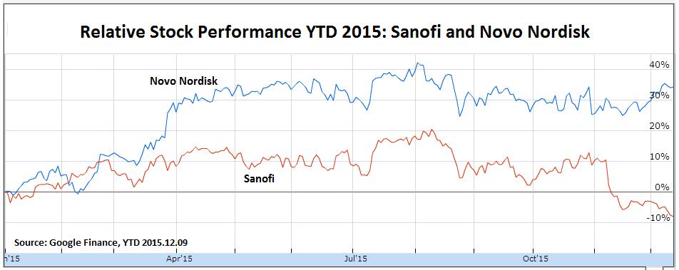 Novo vs Sanofi