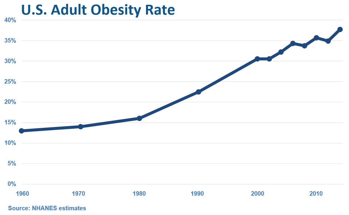 U.S. Adult Obesity Rate