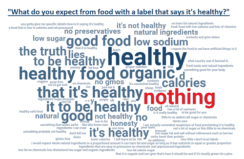 What Do You Expect from Food Labeled Healthy