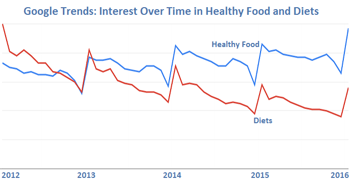 Interest Over Time - Healthy Food and Diets
