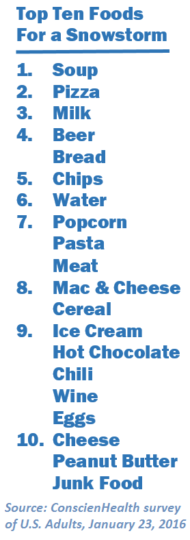 Top 10 Foods for a Snowstorm