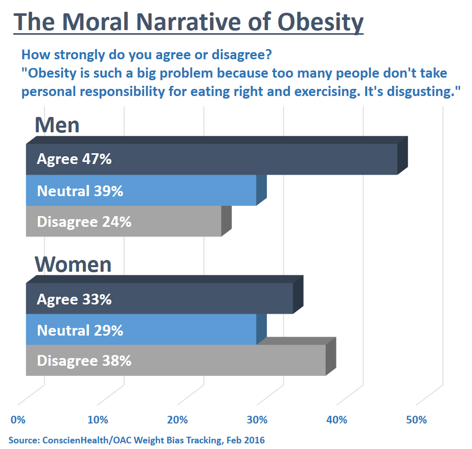 The Moral Narrative of Obesity