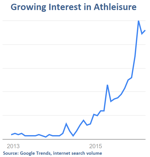 Google Trends - Athleisure