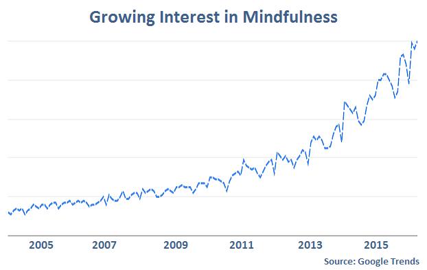 Google Trends - Mindfulness