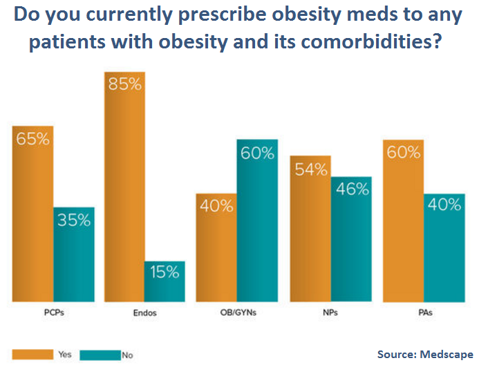 Medscape Obesity Prescribing Survey
