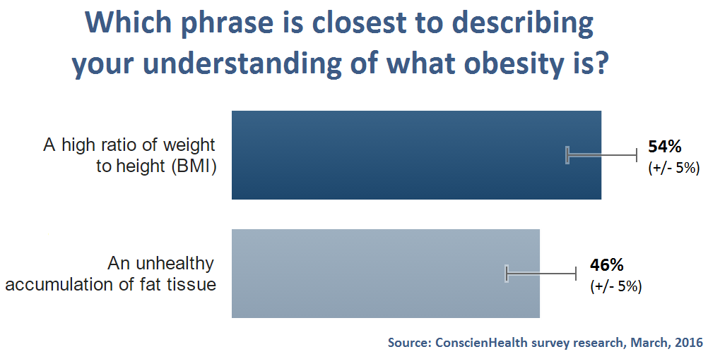 counter arguments against obesity