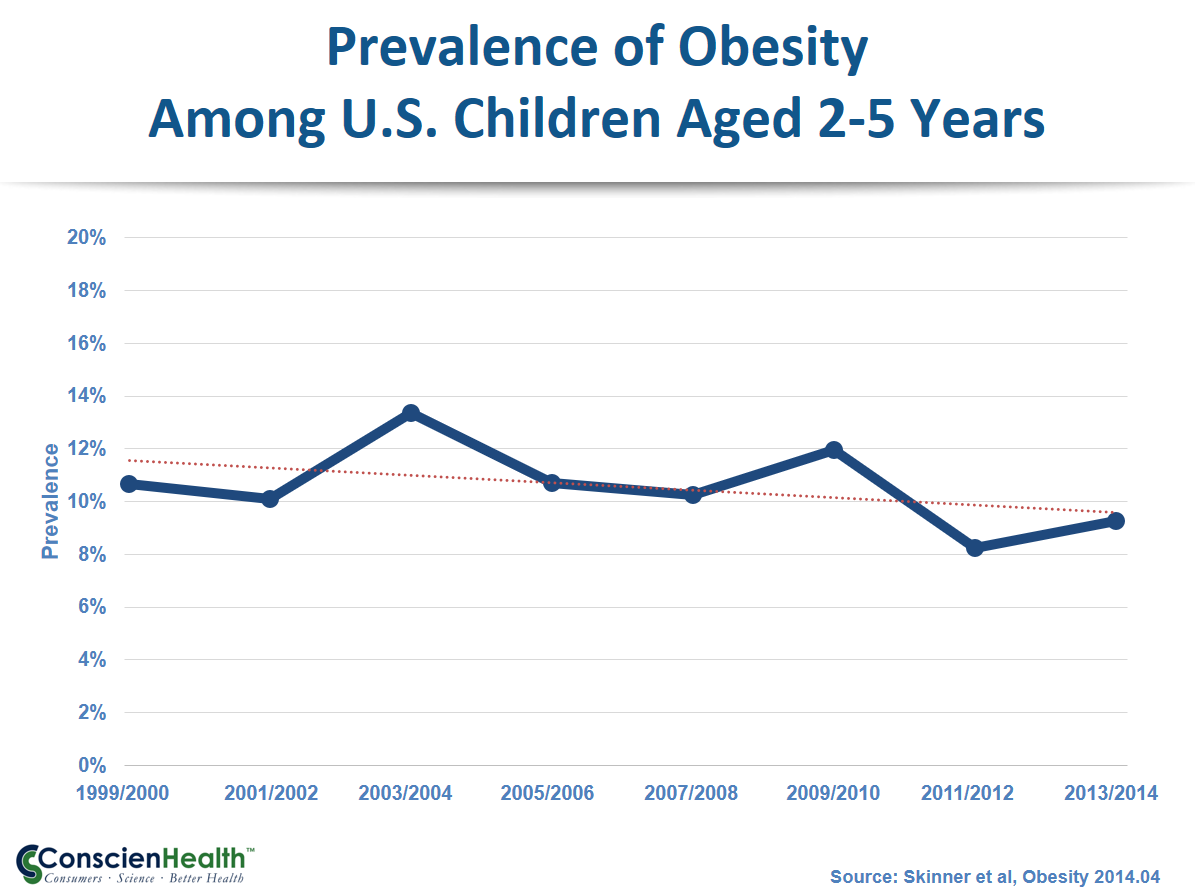Childhood Obesity 1999-2014, Ages 2-5