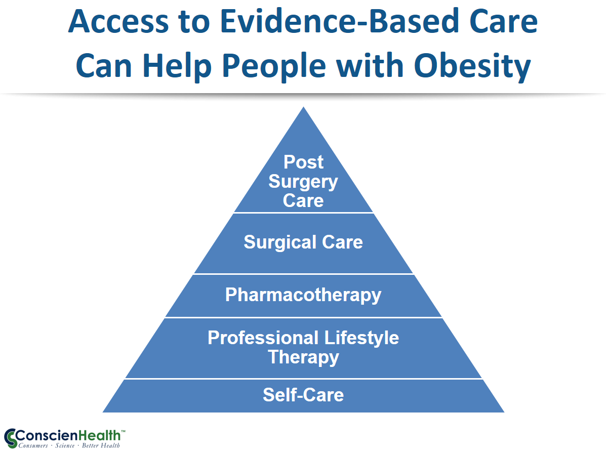 Evidence-Based Care for Obesity