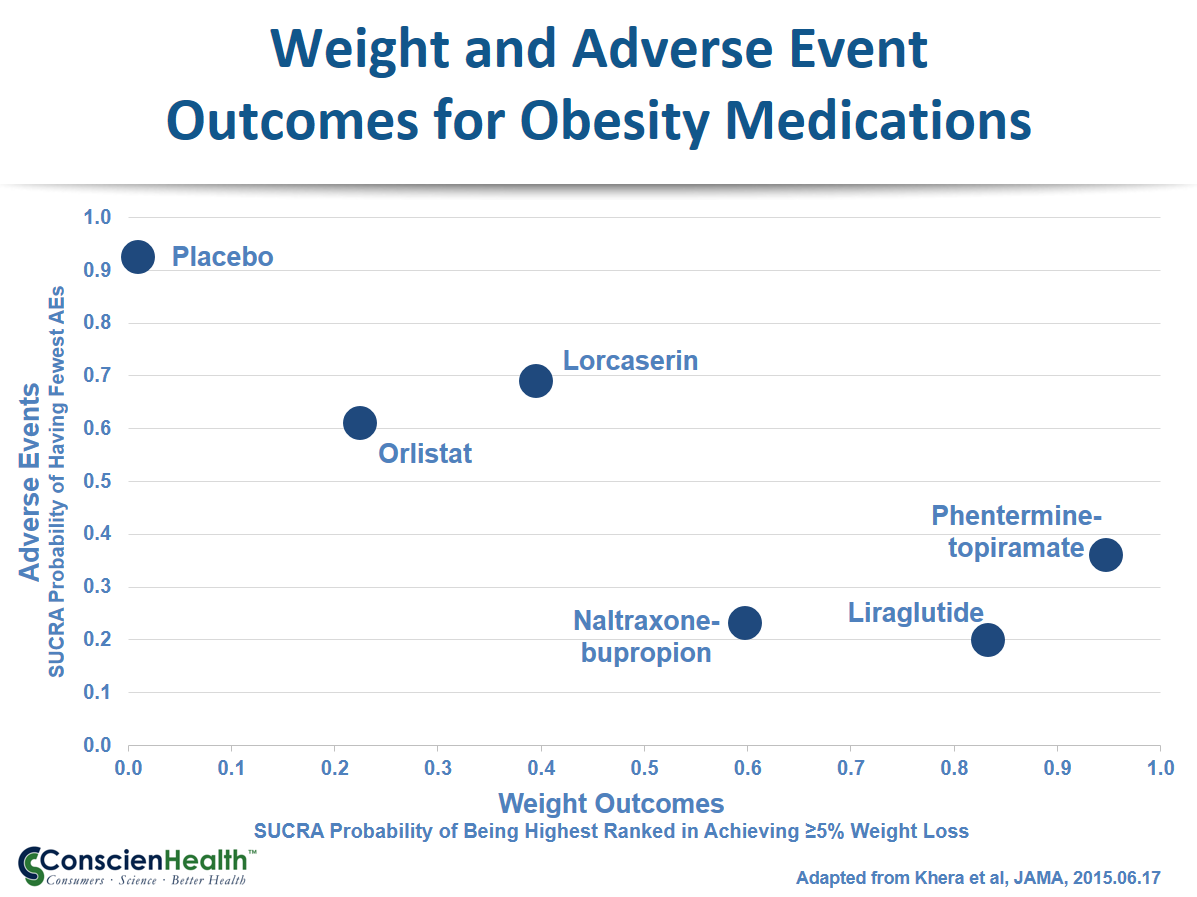 Weight and Adverse Event Outcomes for Obesity Medications