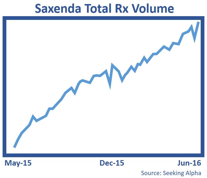 Saxenda Total Rx Volume