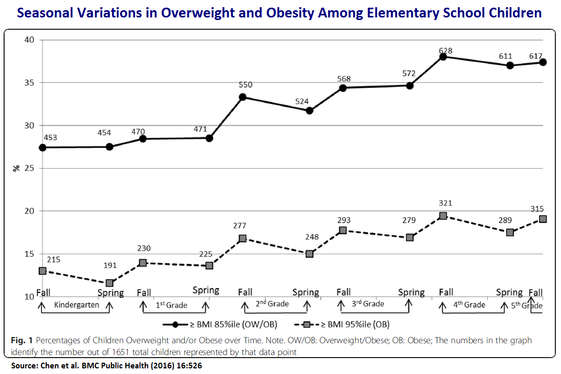 Seasonal Variations in Overweight and Obesity Among Elementary School Children