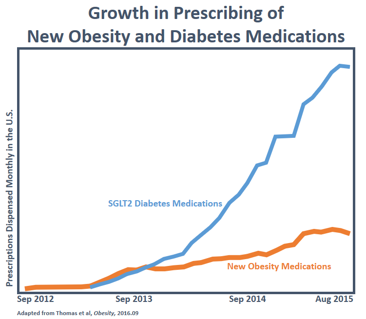 Growth in Prescribing of New Obesity and Diabetes Medications