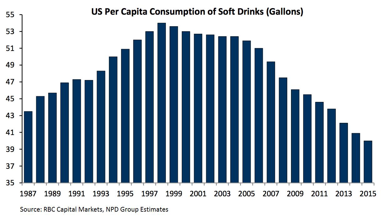 soda-consumption