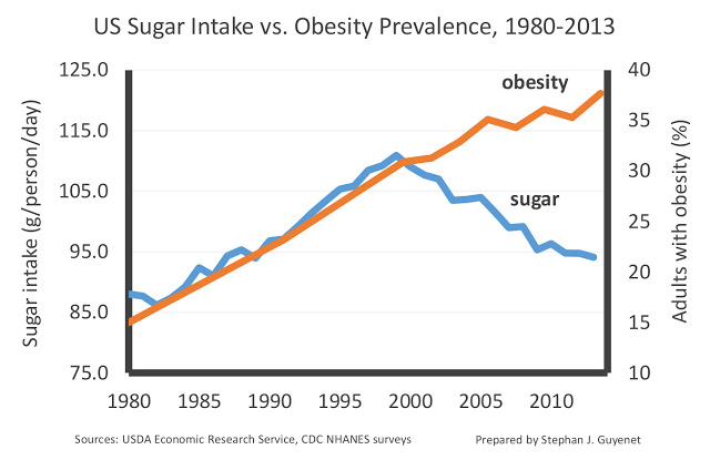 sugar-consumption-and-obesity-prevalence