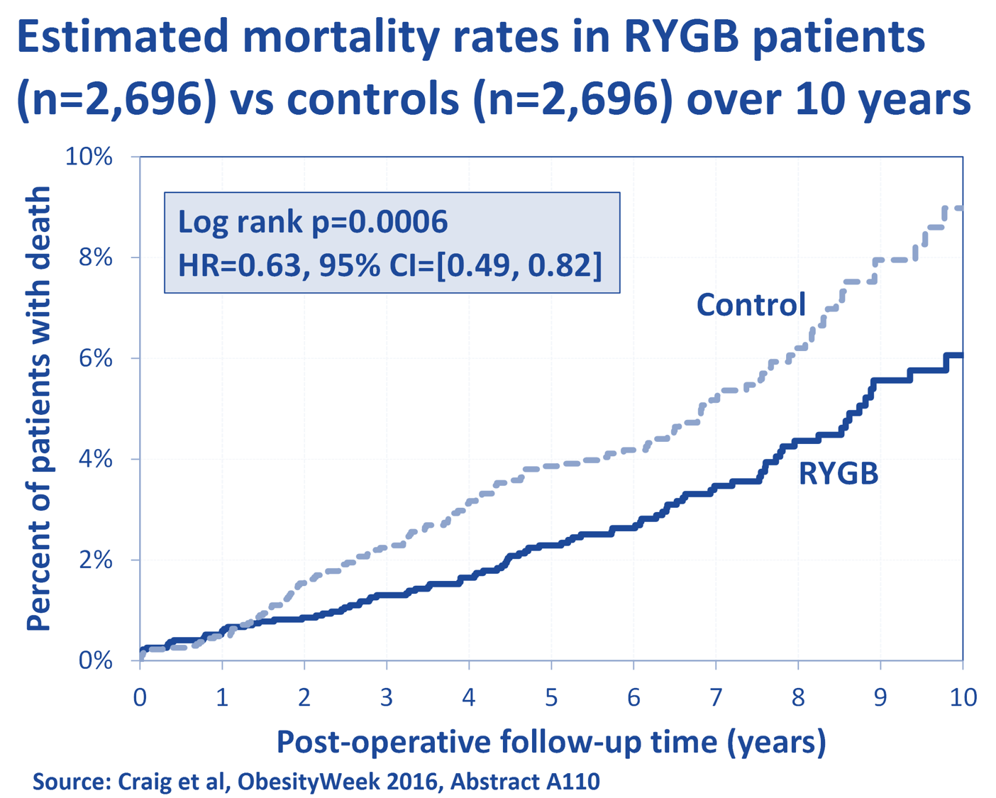 Craig et al: Estimated Mortality After RYGB vs Controls