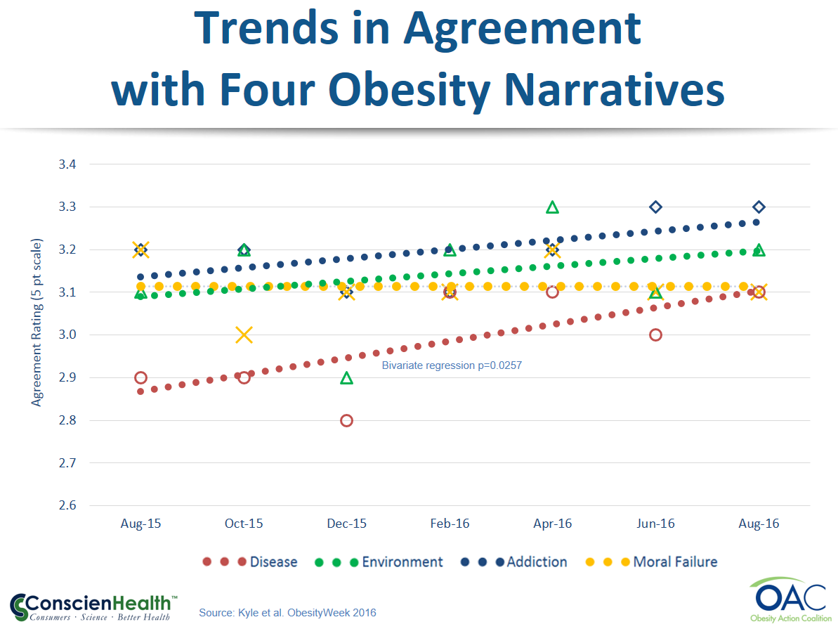 Trends in Agreement with Four Obesity Narratives