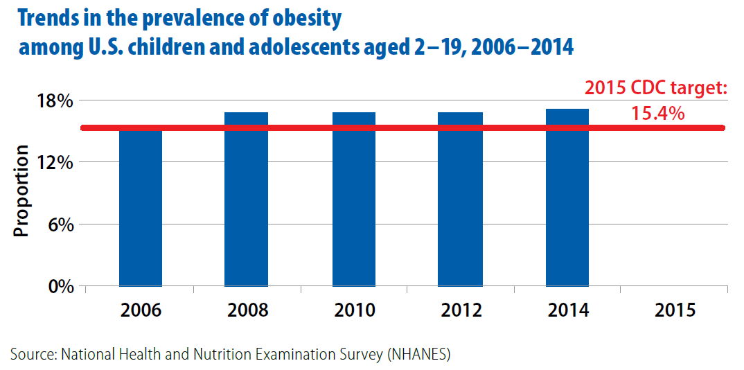 CDC Winnable Battles Report, Childhood Obesity Trends