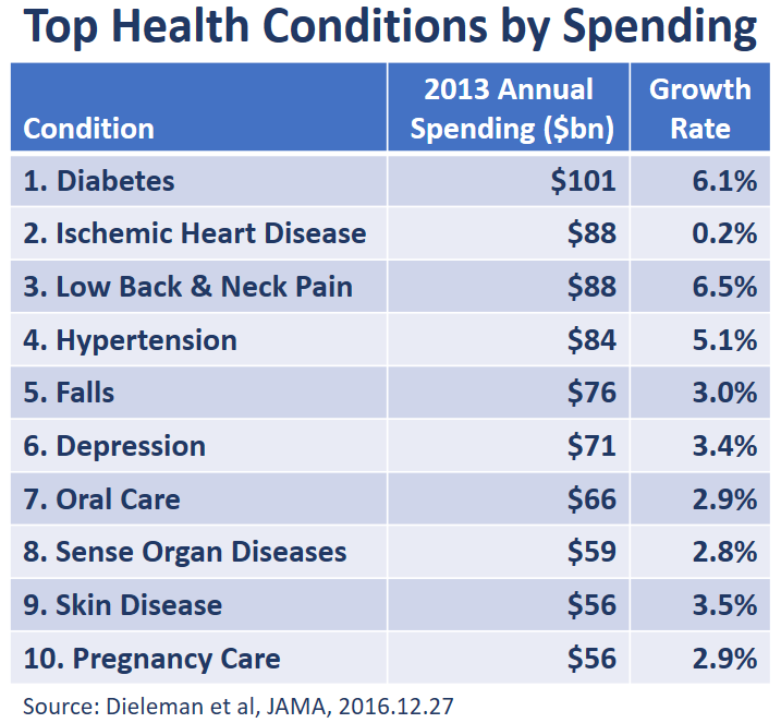 Top Ten Health Conditions by Spending