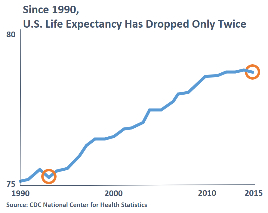 U.S. Life Expectancy