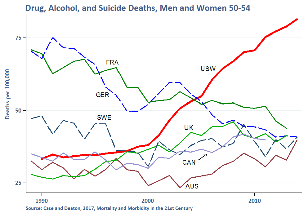 Drug, Alcohol, and Suicide Deaths, Men and Women 50-54