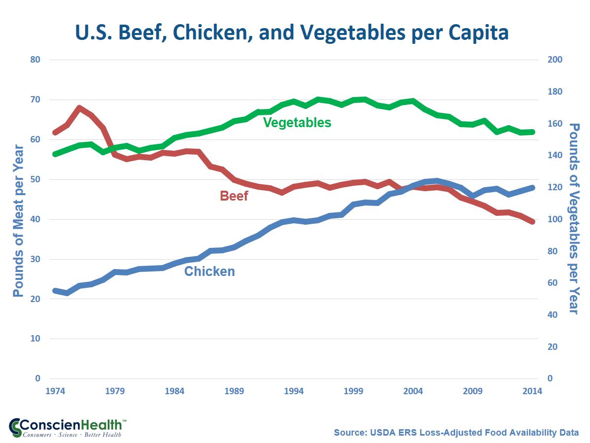 U.S. Beef, Chicken, and Vegetables per Capita