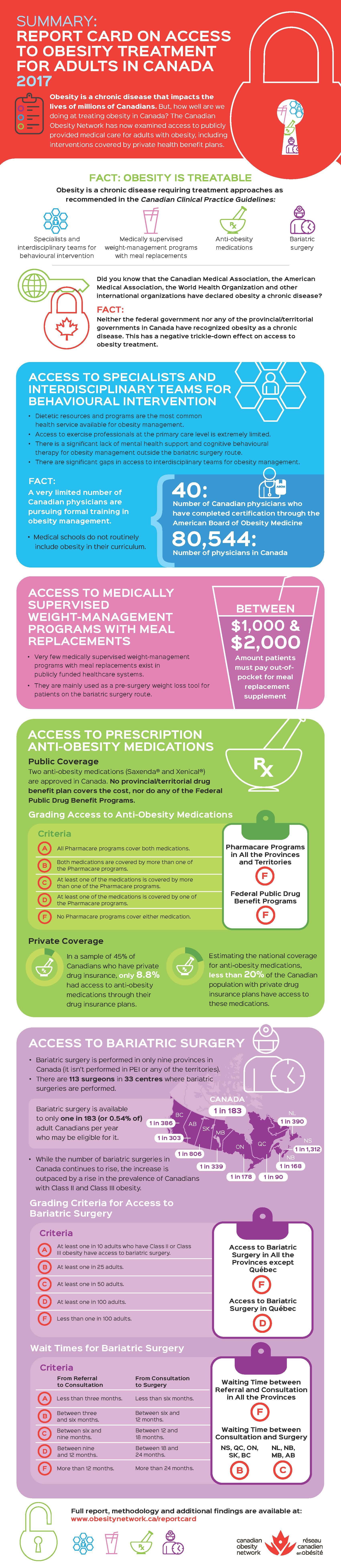 Report Card on Access to Obesity Treatment for Adults in Canada 2017